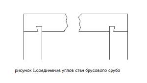 соединение бруса в углах стен