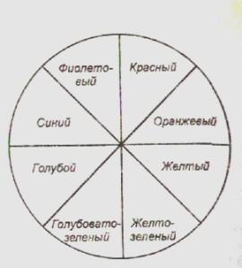 дополнительный круг